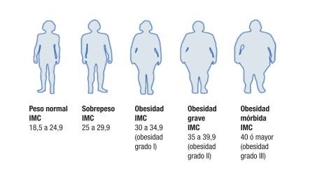 ¿Qué son el sobrepeso y la obesidad?