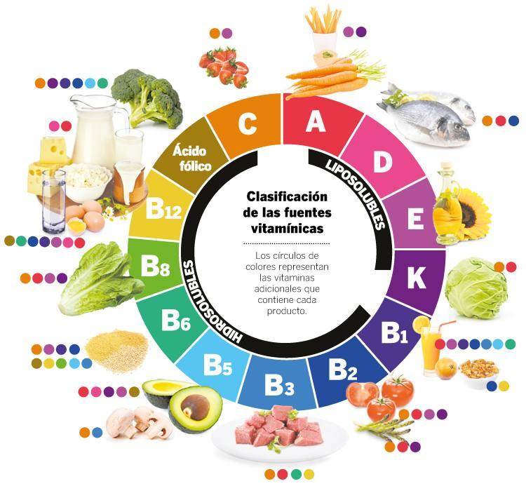Las vitaminas. Todo lo que llegan a hacer para proteger tu salud